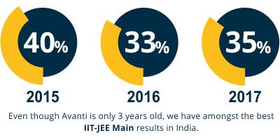 Avanti IIT-JEE Main Results