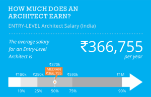Architecture salary