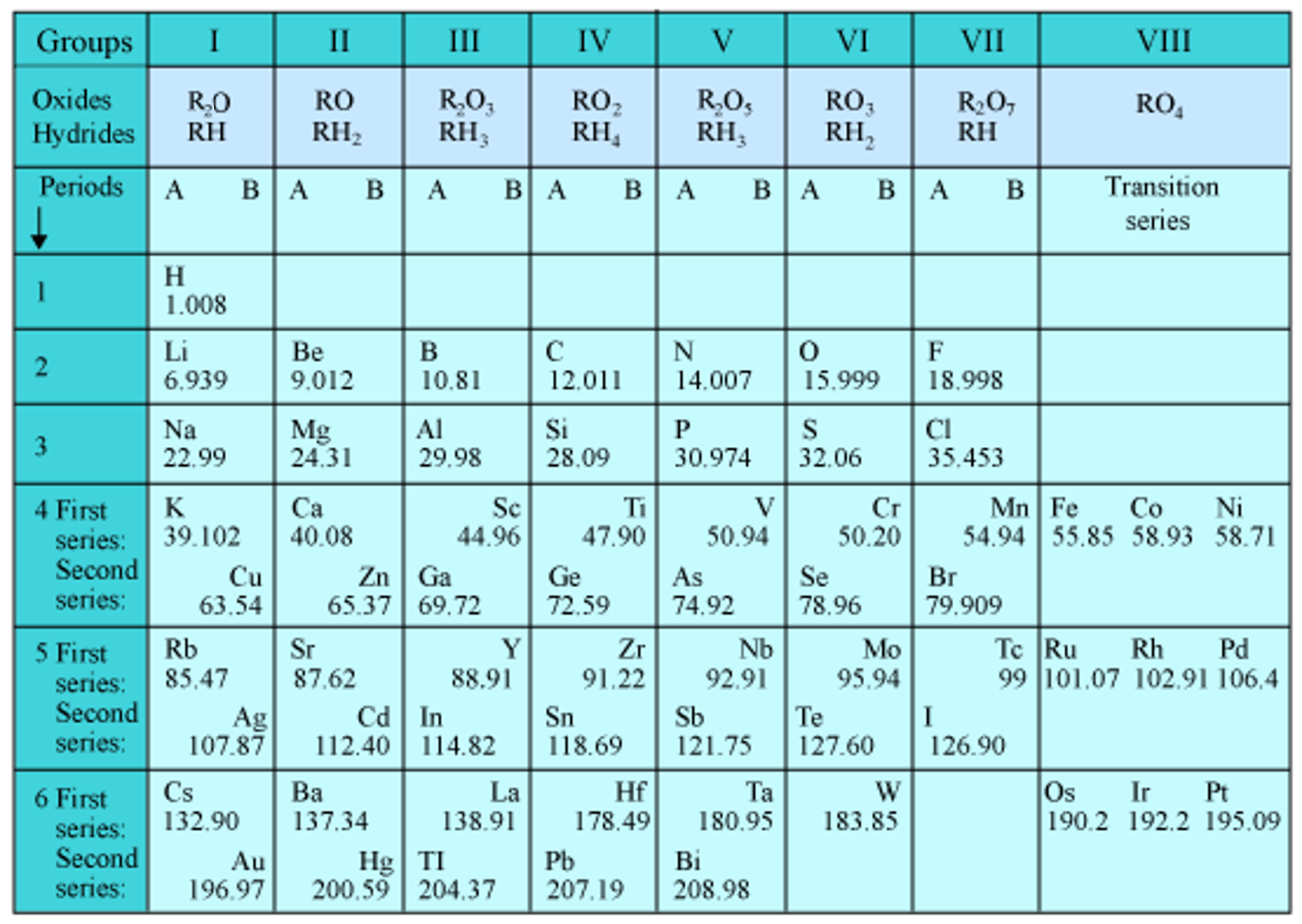 Periodic classification of elements class 10 revision important ques periodic classification of elements mendeleevs periodic table was urtaz Gallery