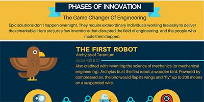Phases of Innovation