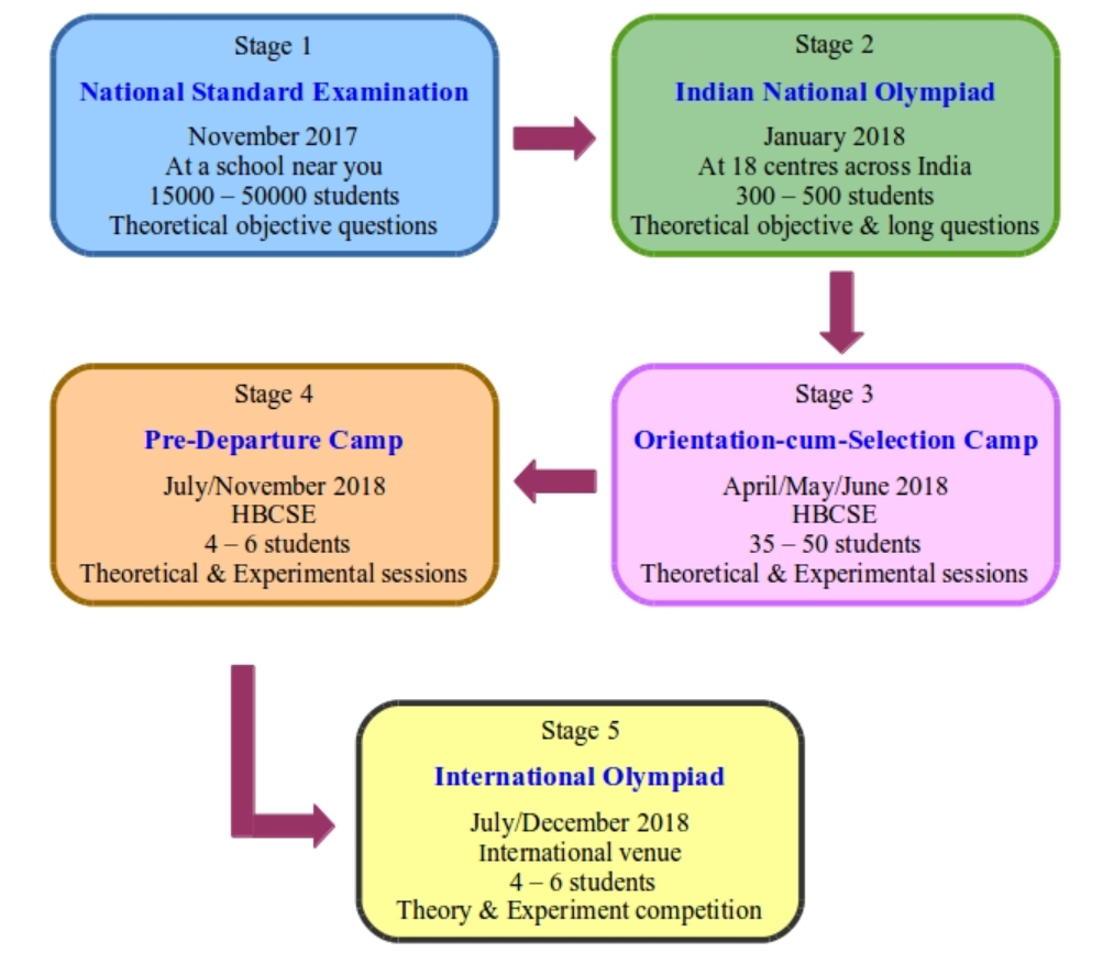 Stages of IPhO (India)