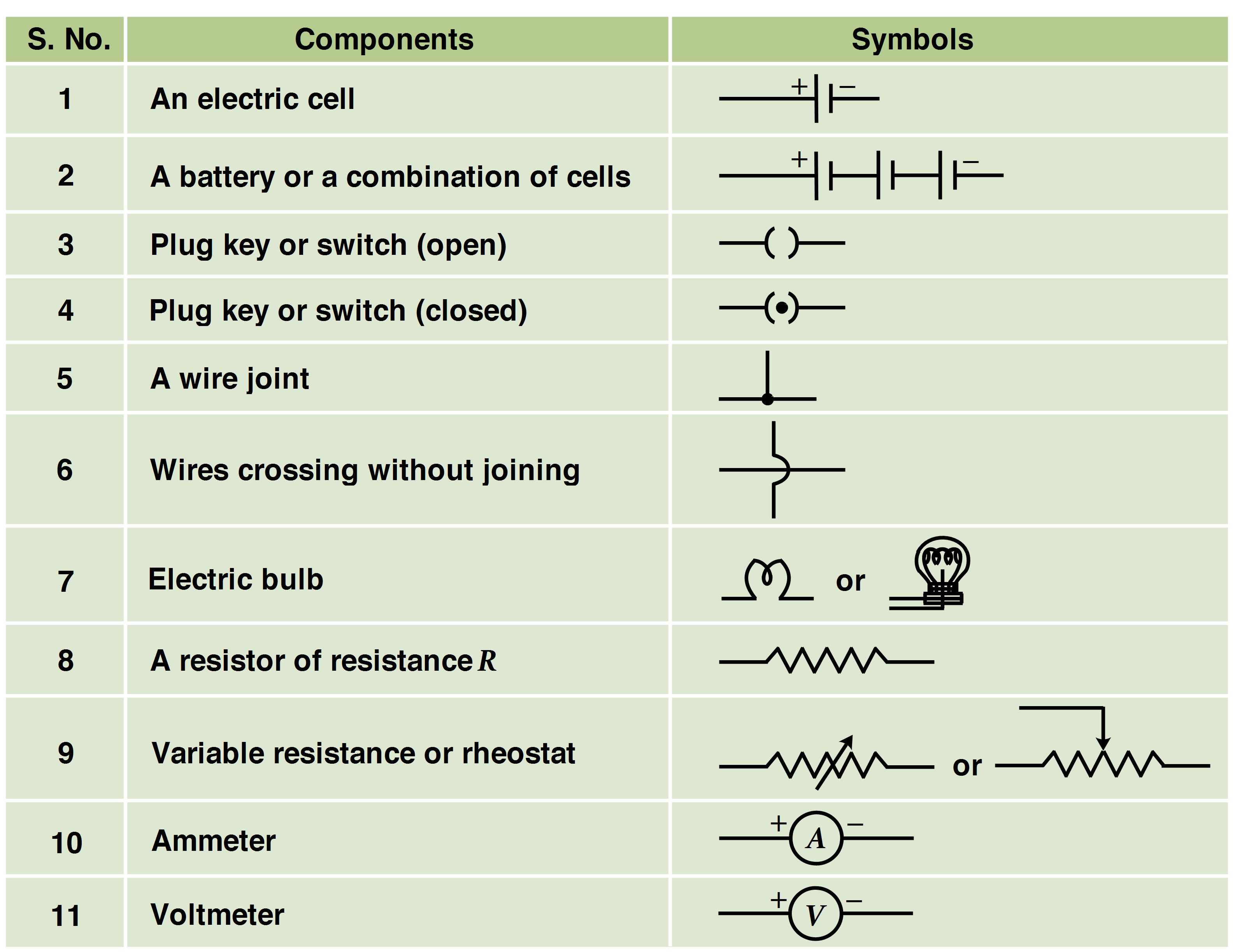 Electricity Class 10 Revision And Important Questions Case 540 Wiring Diagram