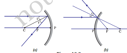 Light reflection and refraction cbse class 10 revision important 32 a ray passing through the principal focus of a concave mirror or a convex mirror after reflection will emerge parallel to the principal axis as shown ccuart Choice Image