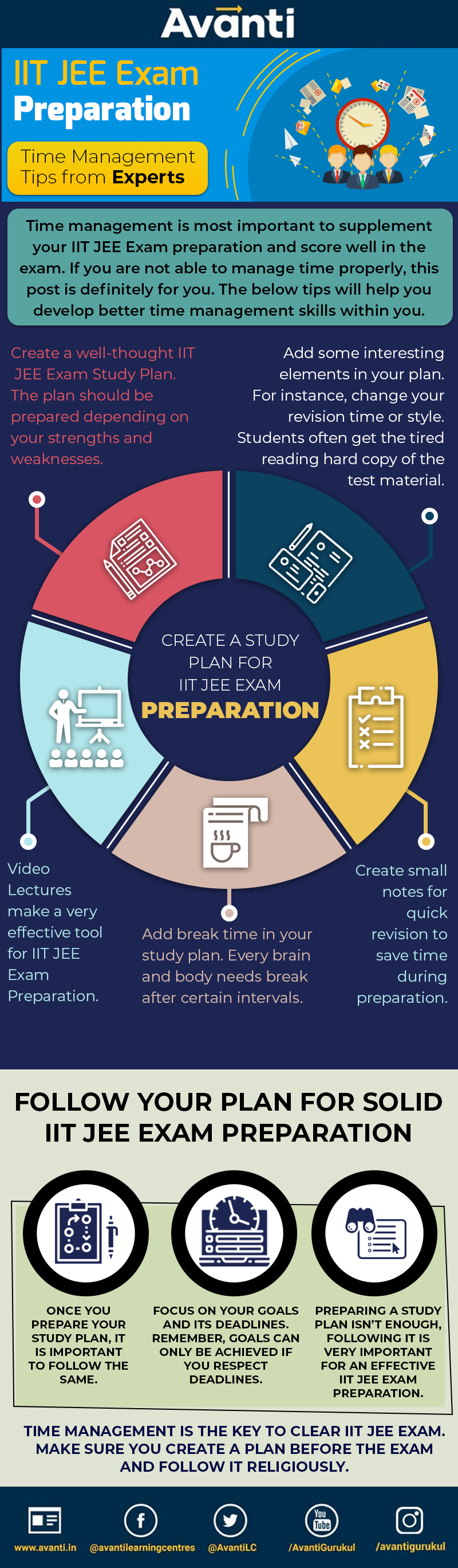 IIT JEE Exam Preparation